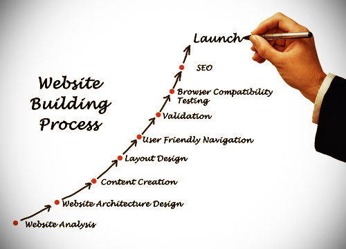 great-new-day-website-design-process